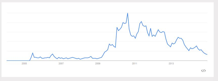 a0d454b8a359d This records the trend in the number of searches that people have made for  barefoot  running  over time.